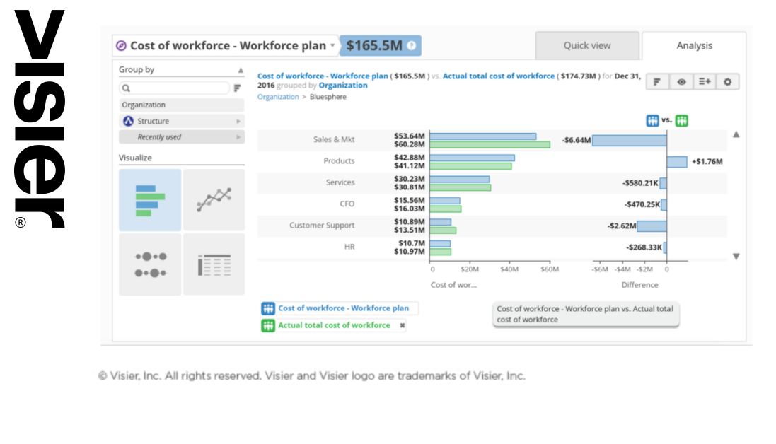 Data visualization showing cost of a workforce plan scenario