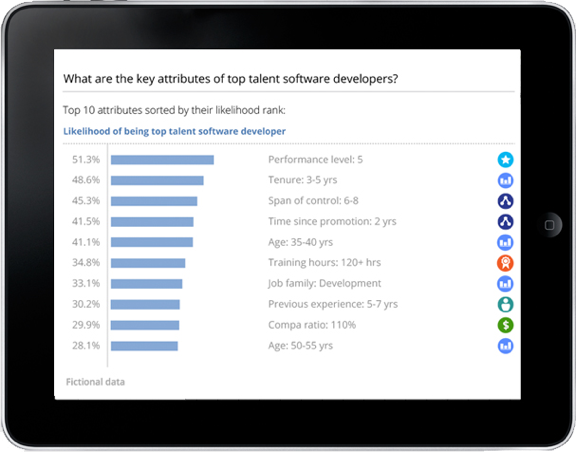 Data visualization showing what are the key attributes of top talent software developers