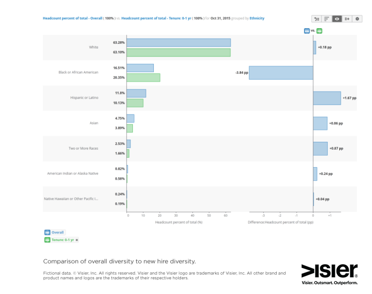 Data visualization comparing overall company diversity with new hire diversity at an organization