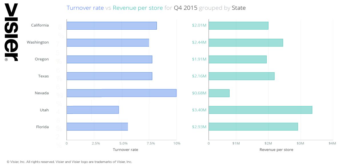 Data visualization showing turnover rate versus revenu per store