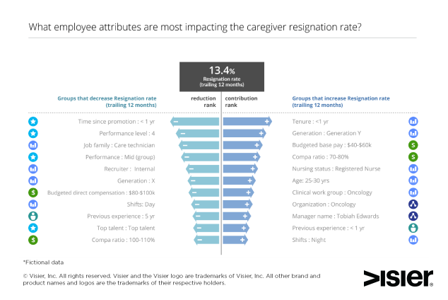 Data visualization showing what employee attributes impact resignation in a healthcare organization