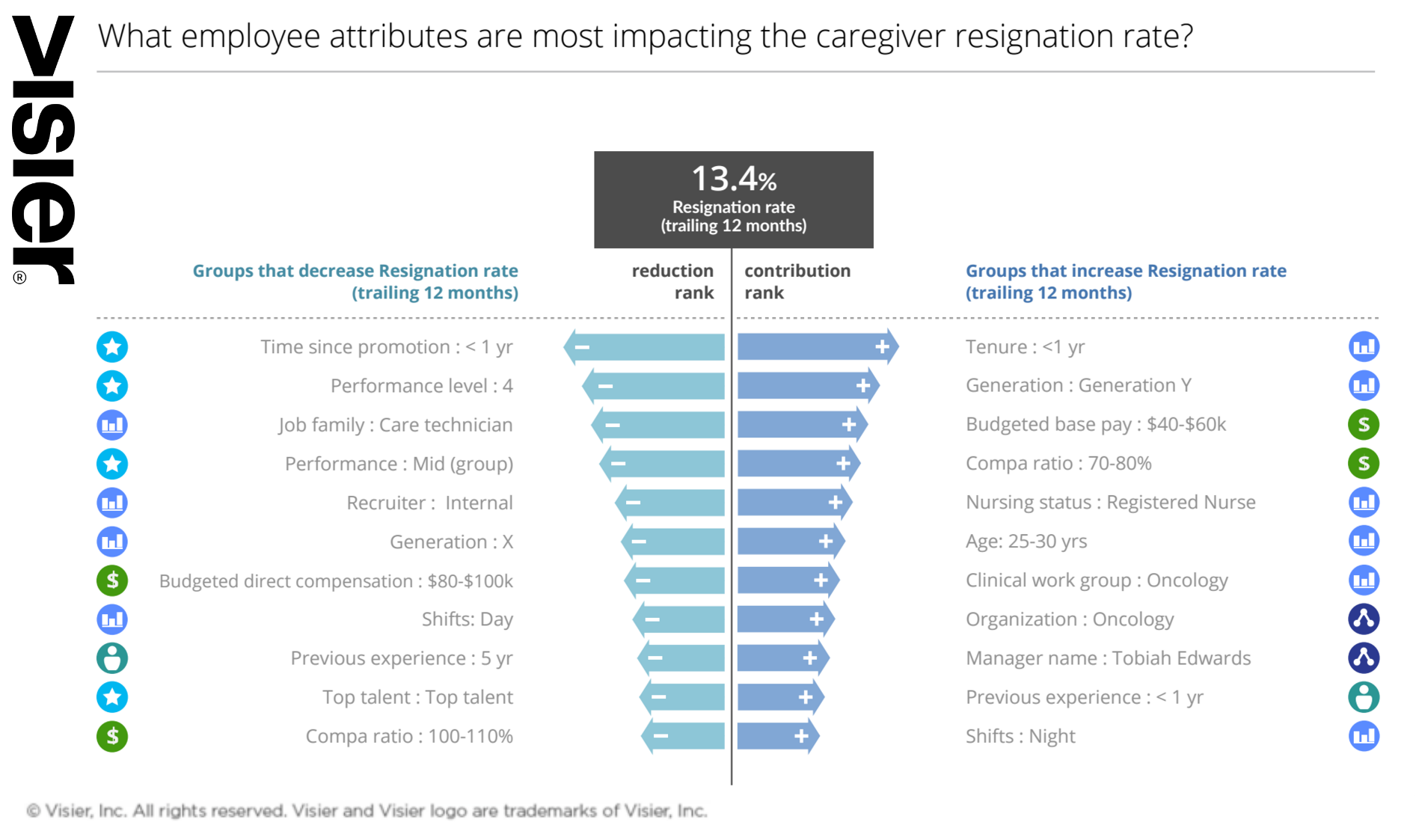 Data visualization showing the drivers for employee resignations. HR can use this information to reduce employee turnover especially in January when studies show it's highest