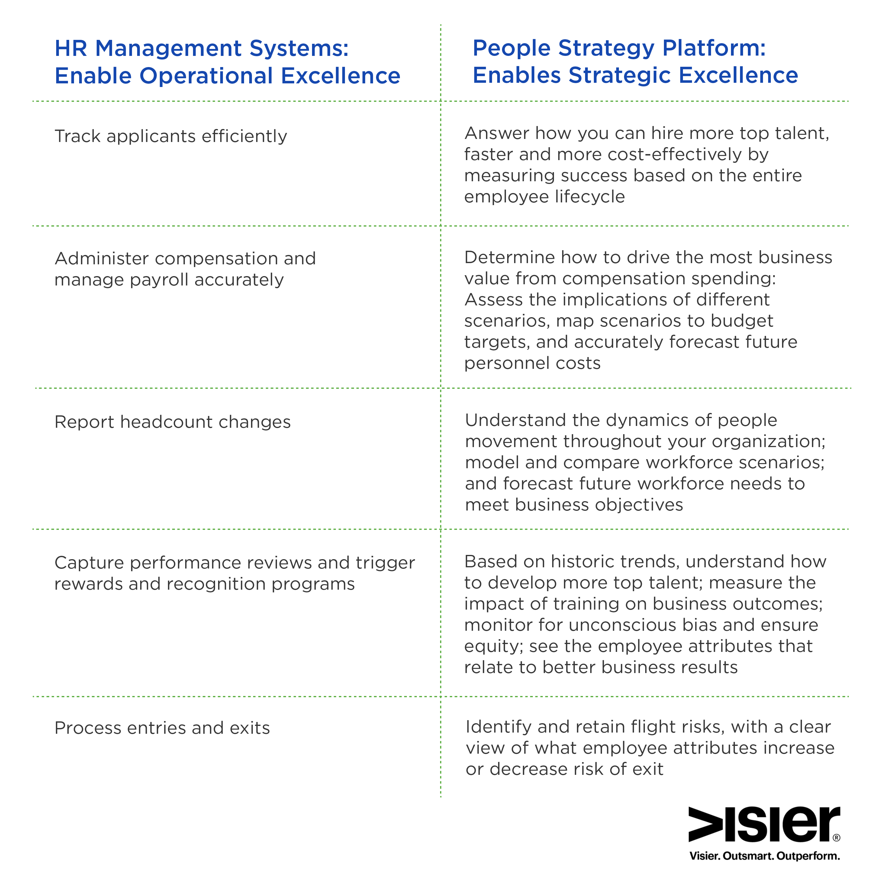 Comparison of HR Management Systems which enable operational excellence and People Strategy Platform which enables strategic excellence