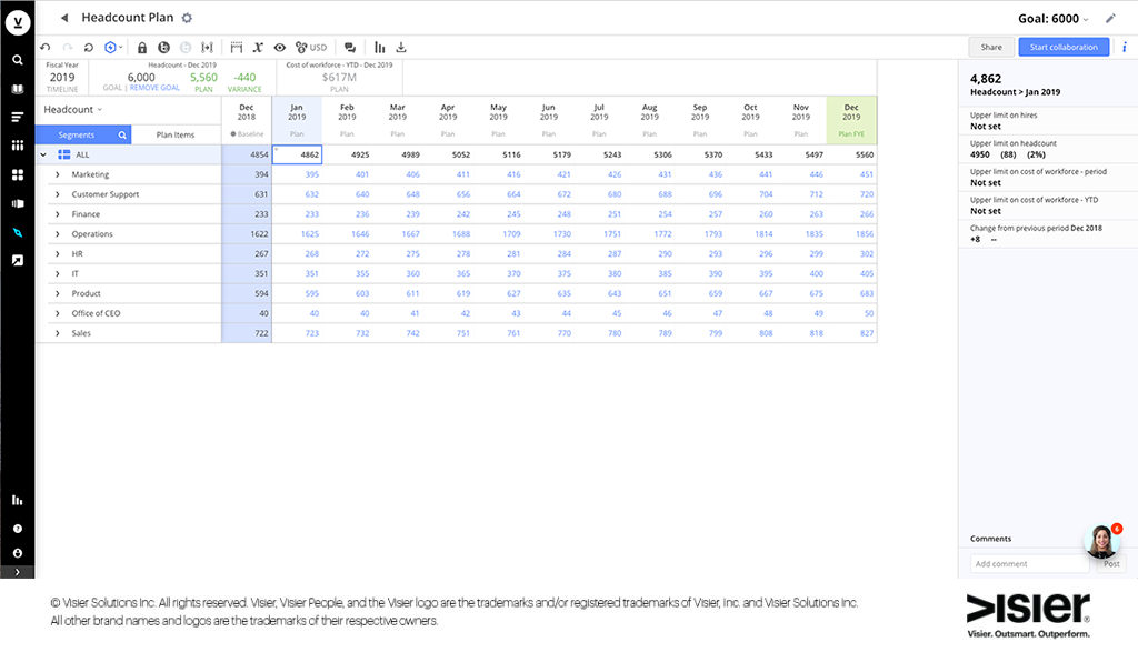 Data visualization of a forecasted workforce plan