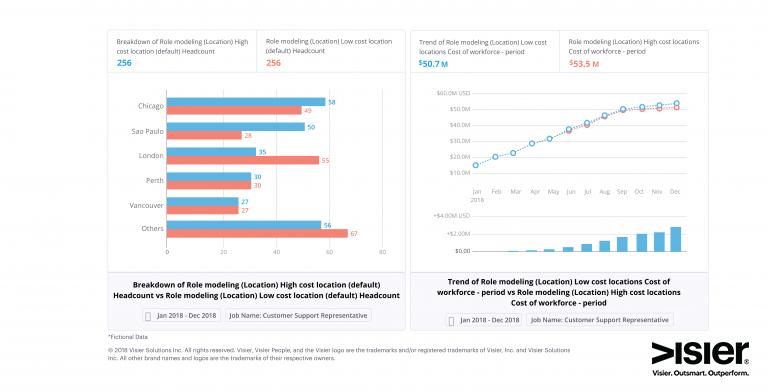 Data visualization of a workforce planning scenario model