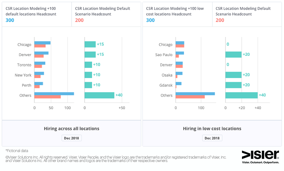 Data visualization comparing hiring across all locations versus low cost locations