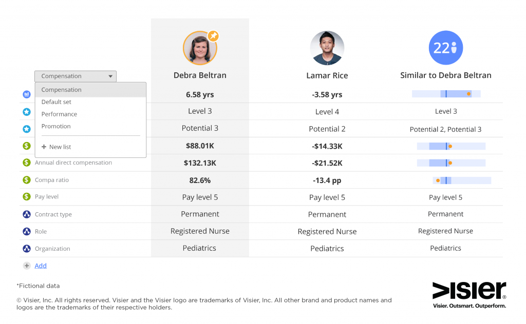 Data visualization comparing two employees so HR leaders can make smart compensation decisions using people analytics