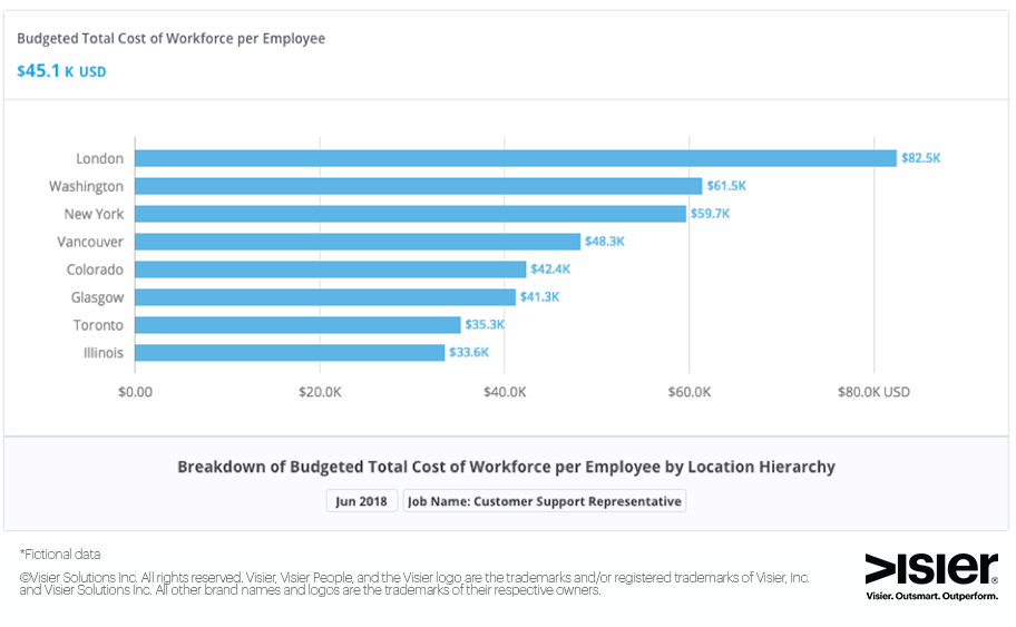 Data visualization of budgeted total cost of workforce per employee by location hierarchy
