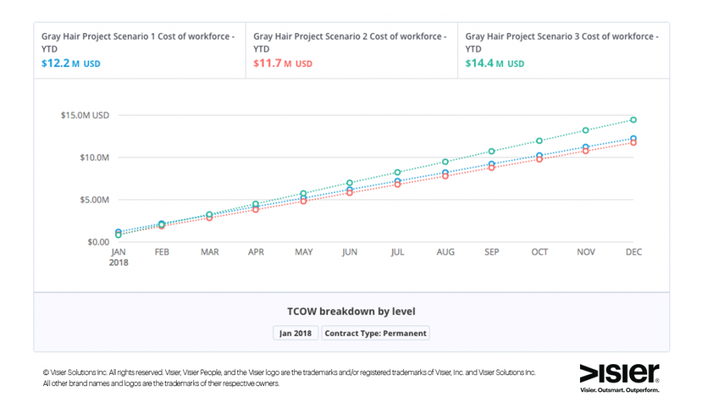 Data visualization comparing total cost of workforce for different grey hair project scenarios