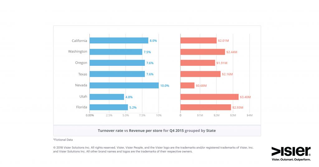 Data visualization showing turnover rate vs revenue per store