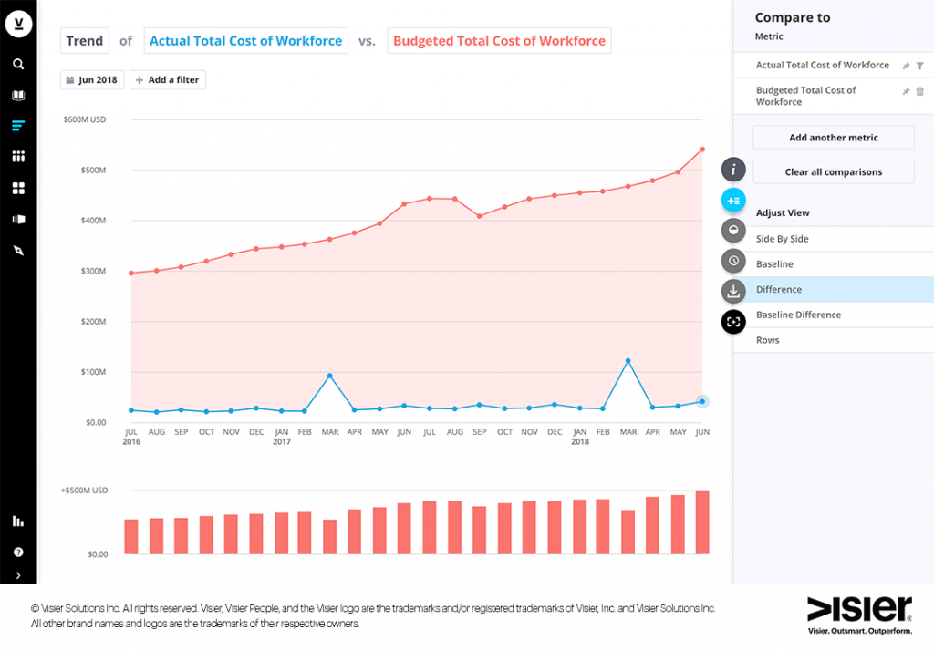 Data visualization shows actual total cost of workforce versus budgeted total cost of workforce