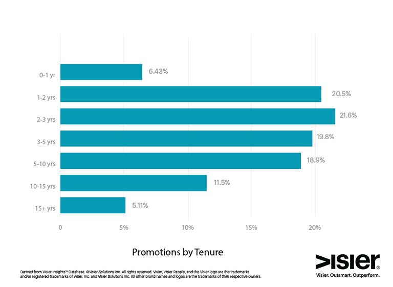 Visier Insights Promotions by Tenure Chart