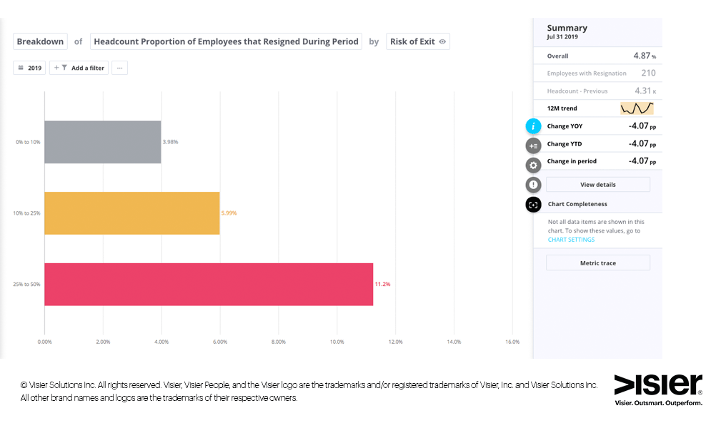 Breakdown of headcount proportion of employees that resigned during period by risk of exit