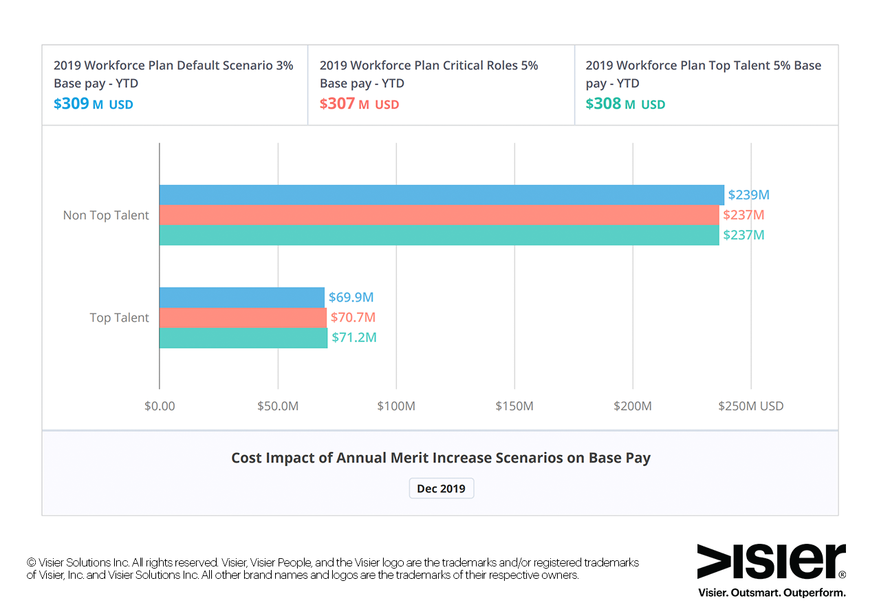Data visualization showing cost of annual merit increase scenarios on base pay