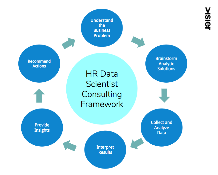 HR Data Scientist Consulting Framework
