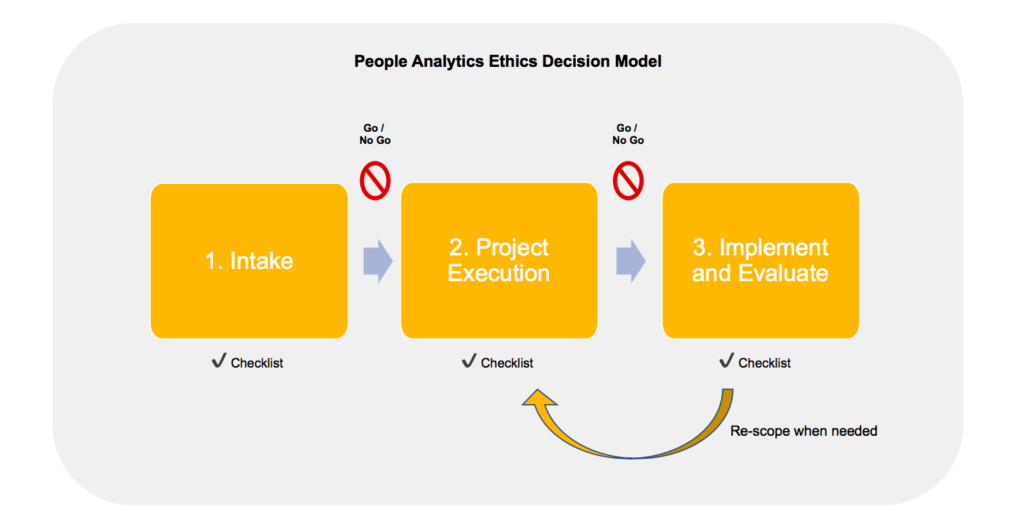 Insight222's people analytics ethics decision model