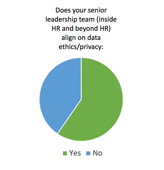 Pie chart shows how many people believe their senior leadership team aligns on ethics and privacy