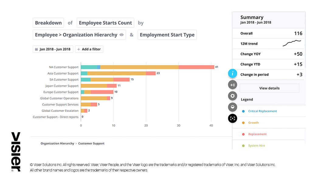 Data visualization showing breakdown of employee starts by organization hierarchy and employee start type between January and June 2018 at a fictional organization