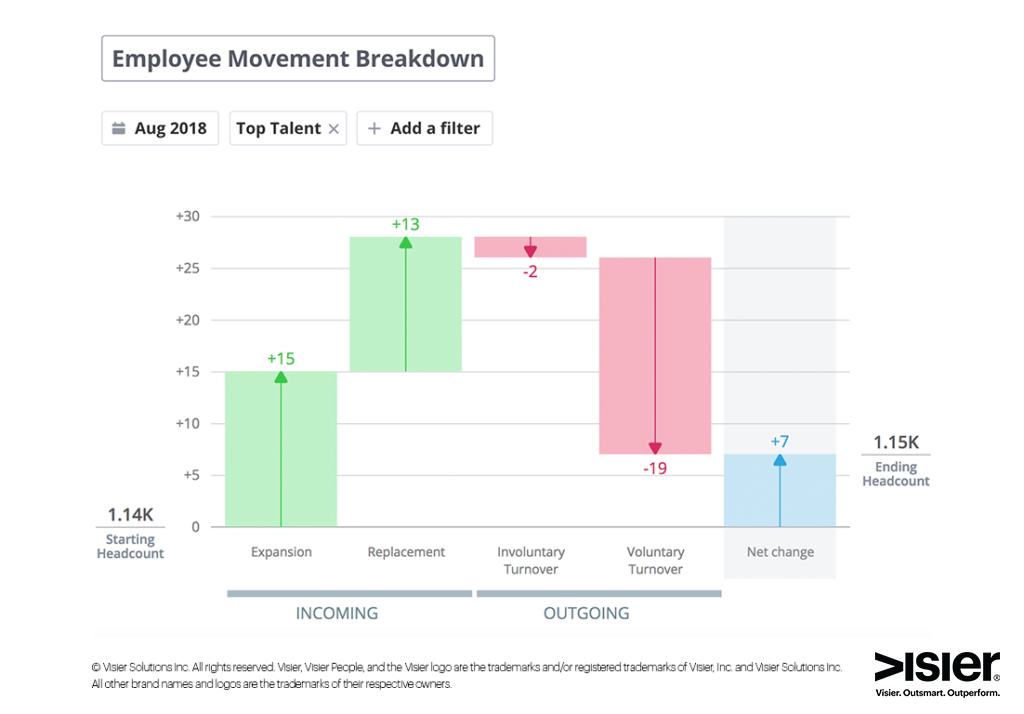 Data visualization showing employee movement breakdown for top talent in August 2018 at a fictional organization