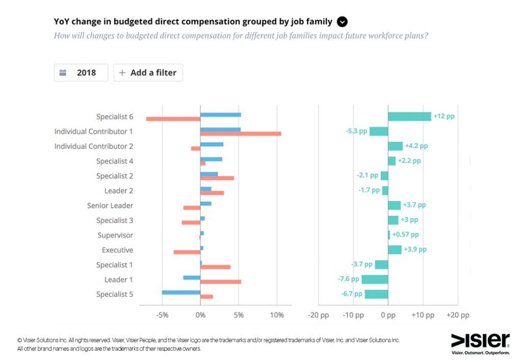 Data visualization showing the year over year change in budgeted direct compensation grouped by job family