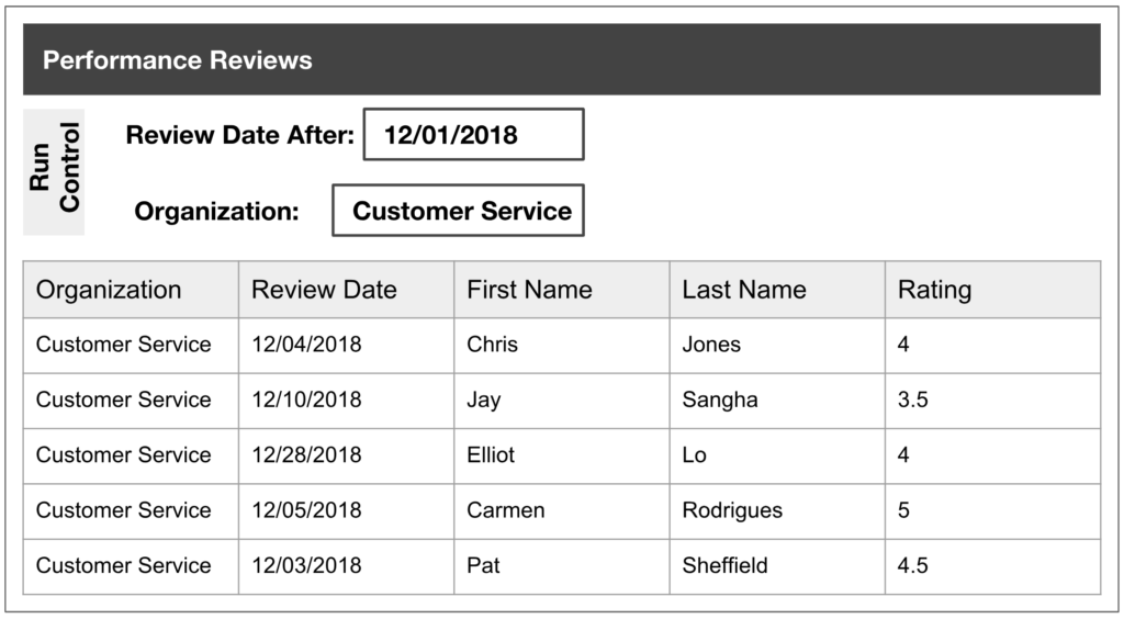 Example of a performance review report for a customer service organization that shows columns for review date first name last name and performance rating