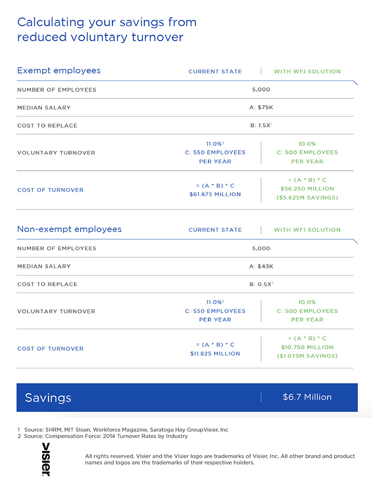 Calculator for workforce savings from reduced voluntary turnover