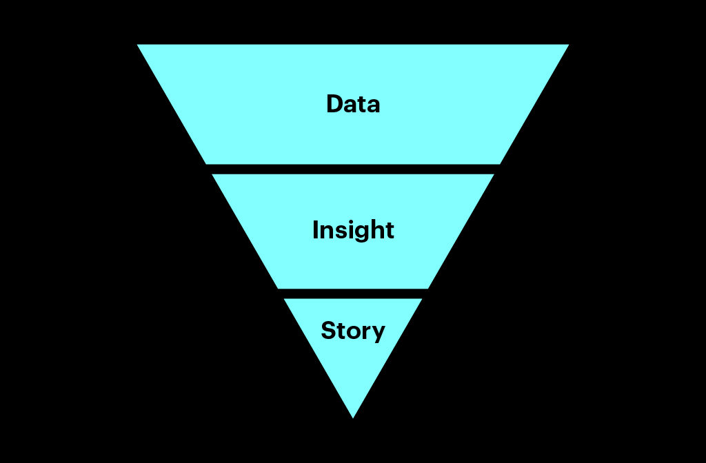 An inverted blue triangle divided into three segments: the top segment has the word data in it, the middle segment has the word Insight in it, the last segment says Story