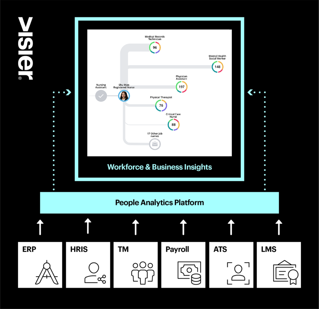 Visualization showing how an expert-built people analytics platform replaces the technology stack, removes burden from It, and gives HR and business users insights from a solution they can use on a self-serve basis