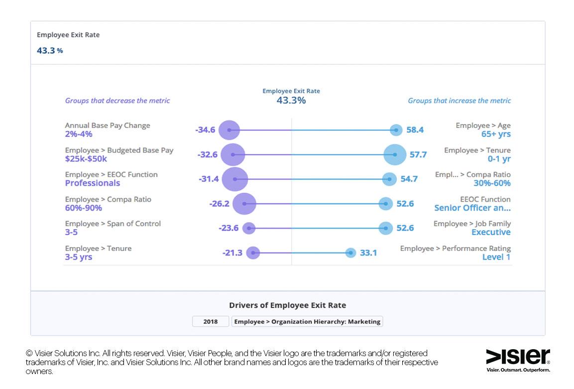 Data visualization of employee resignation drivers
