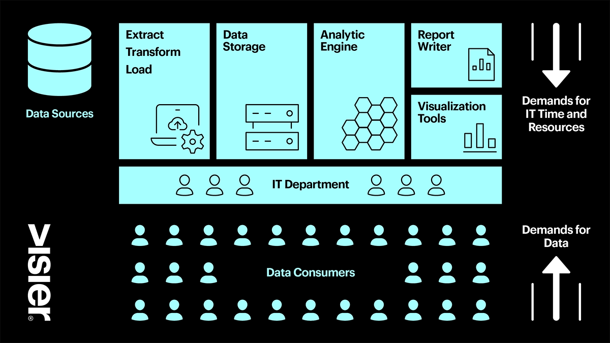 Visualization showing how the various demands for IT time and resources and the consumers demand for data puts a strain on the IT department