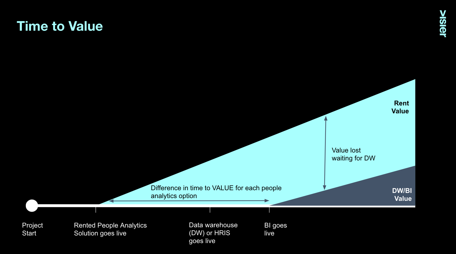 Time to Value for people analytics solutions like a rented people analytics solution, data warehouse, BI or HRIS