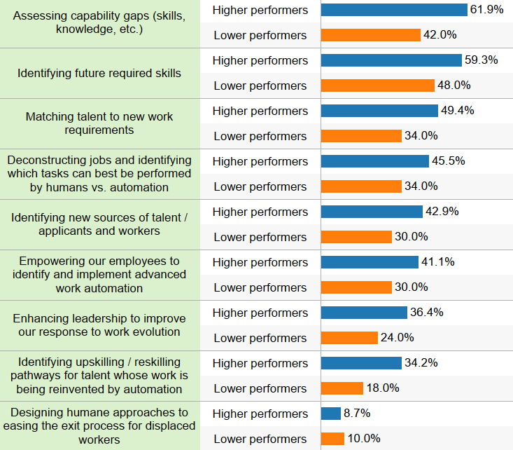 This chart shows the percent of respondents who said they are taking the action to prepare for advanced work automation