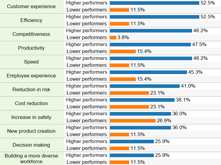 """This chart shows survey responses to """"My organization is improving this outcome to a 'very high' or 'high' extent by applying advanced work automation"""""""
