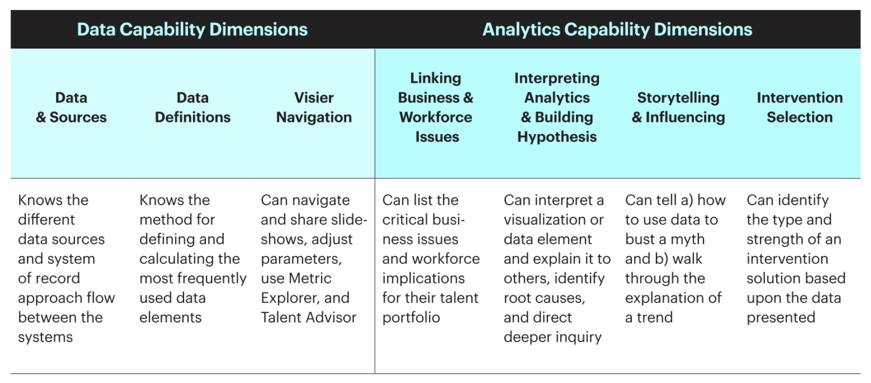 Chart showing a model for the data and analytics capabilities of HRBPs
