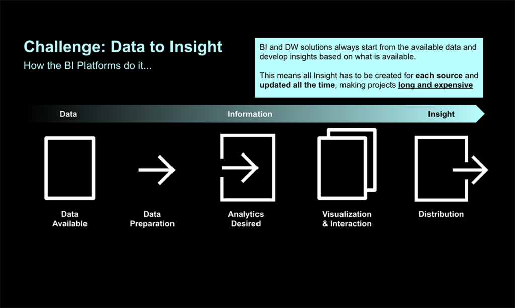 Graphic showing the challenge to turning data into information into insight