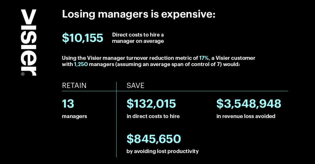 Graphic-that-breaks-down-the-cost-of-losing-managers-1