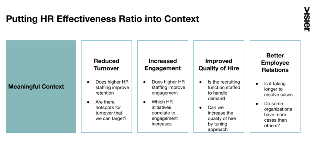 Chart that shows how the HR effectiveness improves different HR functions and operations
