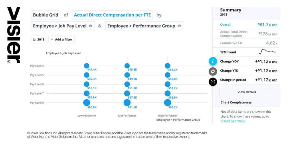 Data visualization of a bubble grid of actual direct compensation by employee job pay level and performance group