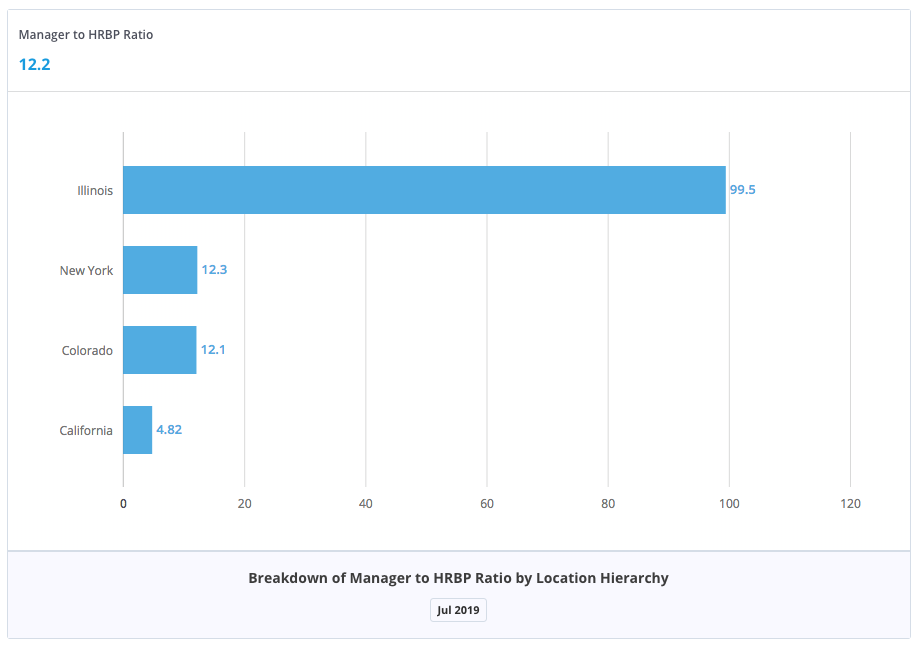 Data visualization showing the manager to HRBP ratio breakdown by location