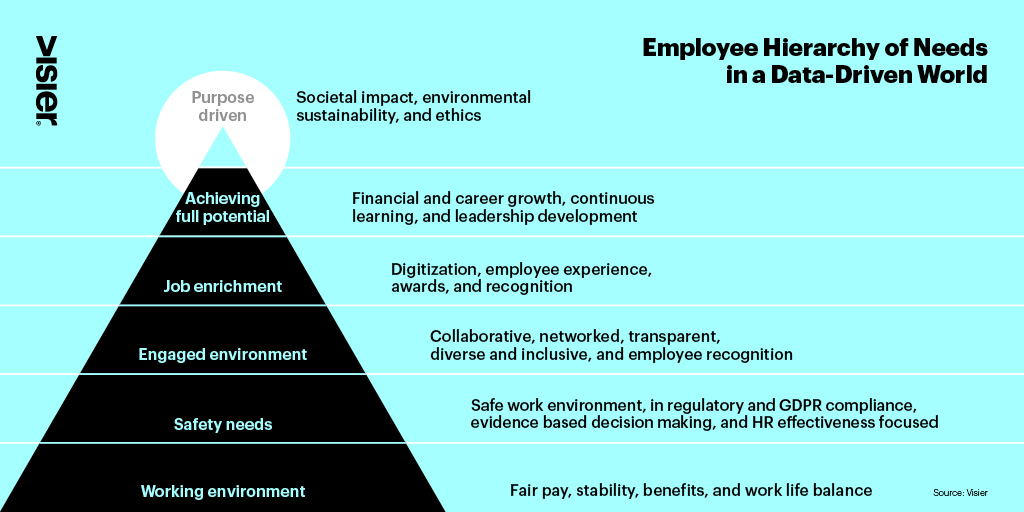 A model of the Employee Hierarchy of Needs in a Data-Driven World by Jan Schwarz and Lexy Martin