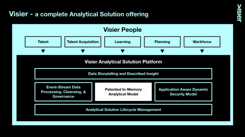 Graphic showing how Visier is a purpose built complete analytical solution