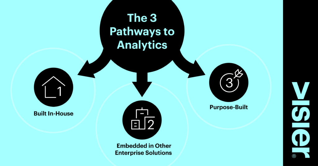 Graphic showing the three pathways to analytics are building in-house, embedding in other enterprise solutions, or looking for a purpose-built solution