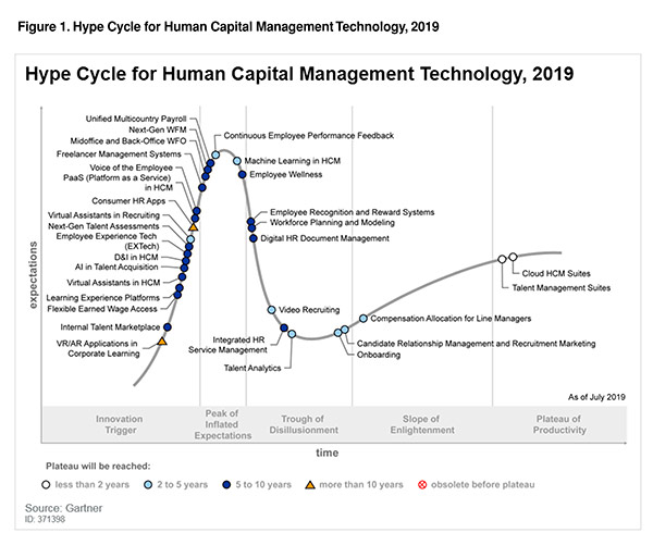 hype cycle for HCM Technology