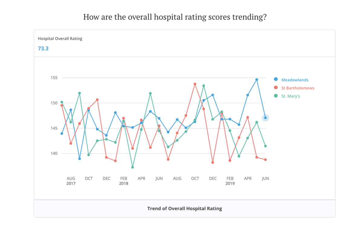 Visier People trend of overall hospital rating