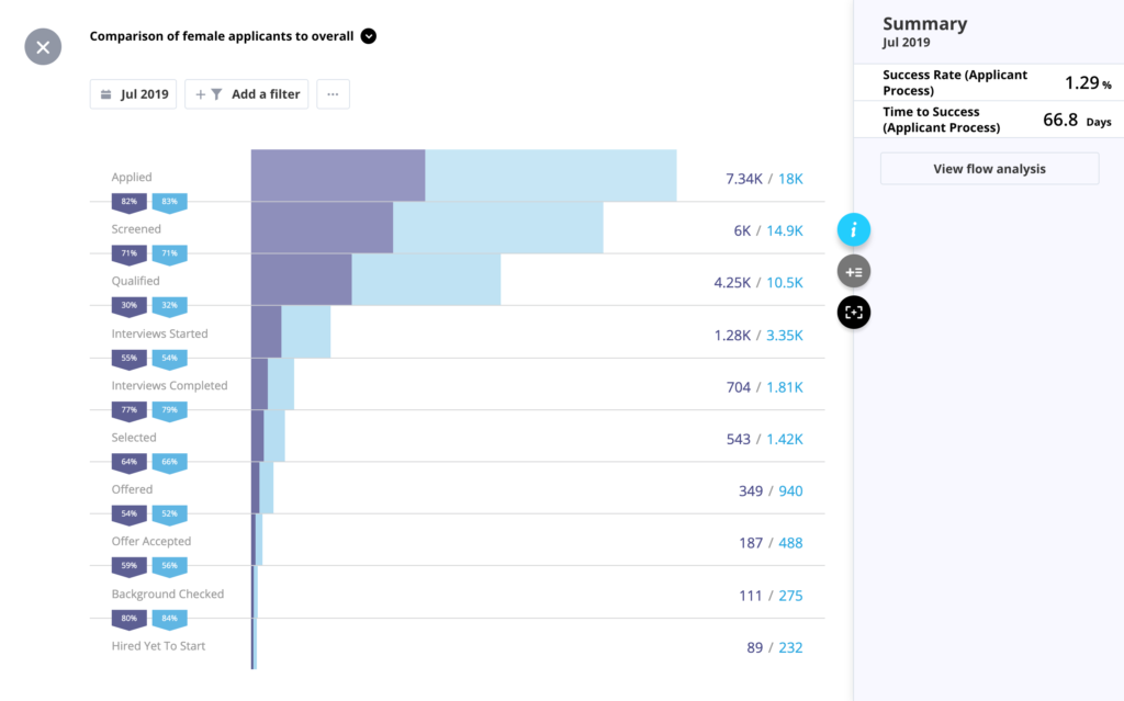 This visualization shows the number of applicants at different stages within the hiring funnel.