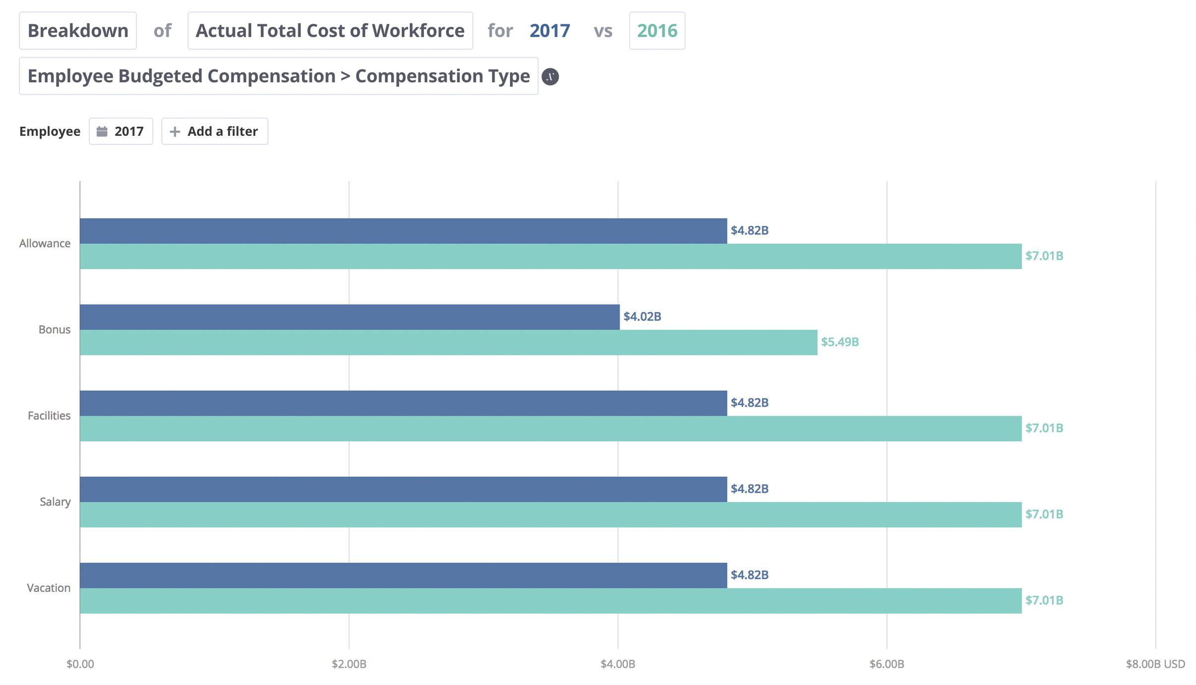 TCOW-per-compensation-type