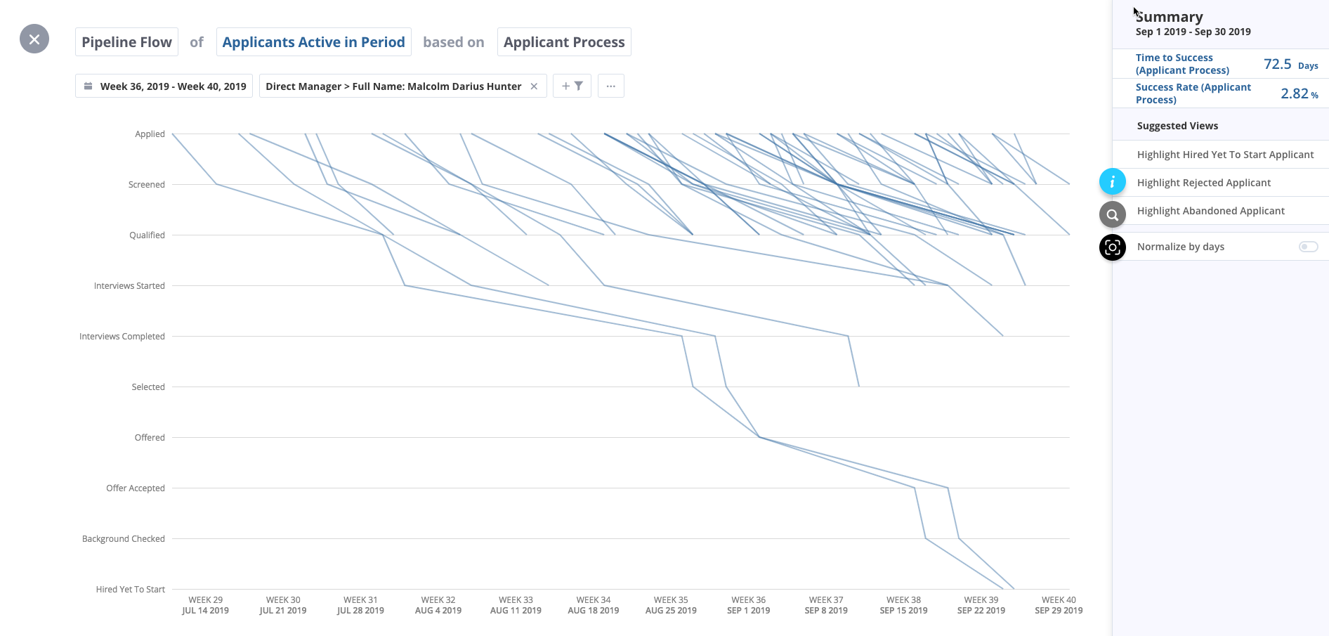 pipeline flow of applicants active in period based on applicant process