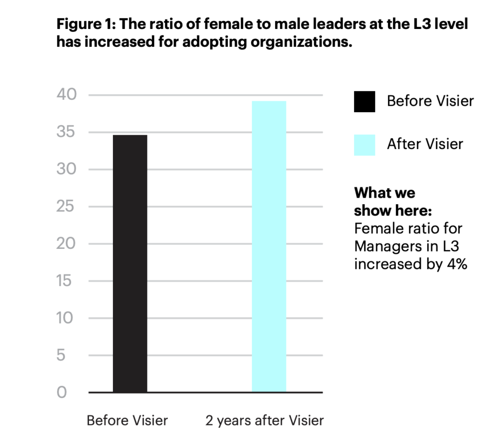 Chart showing the Visier Key Finding Female Leadership Ratio Improved by 4% after 2 years of using Visier