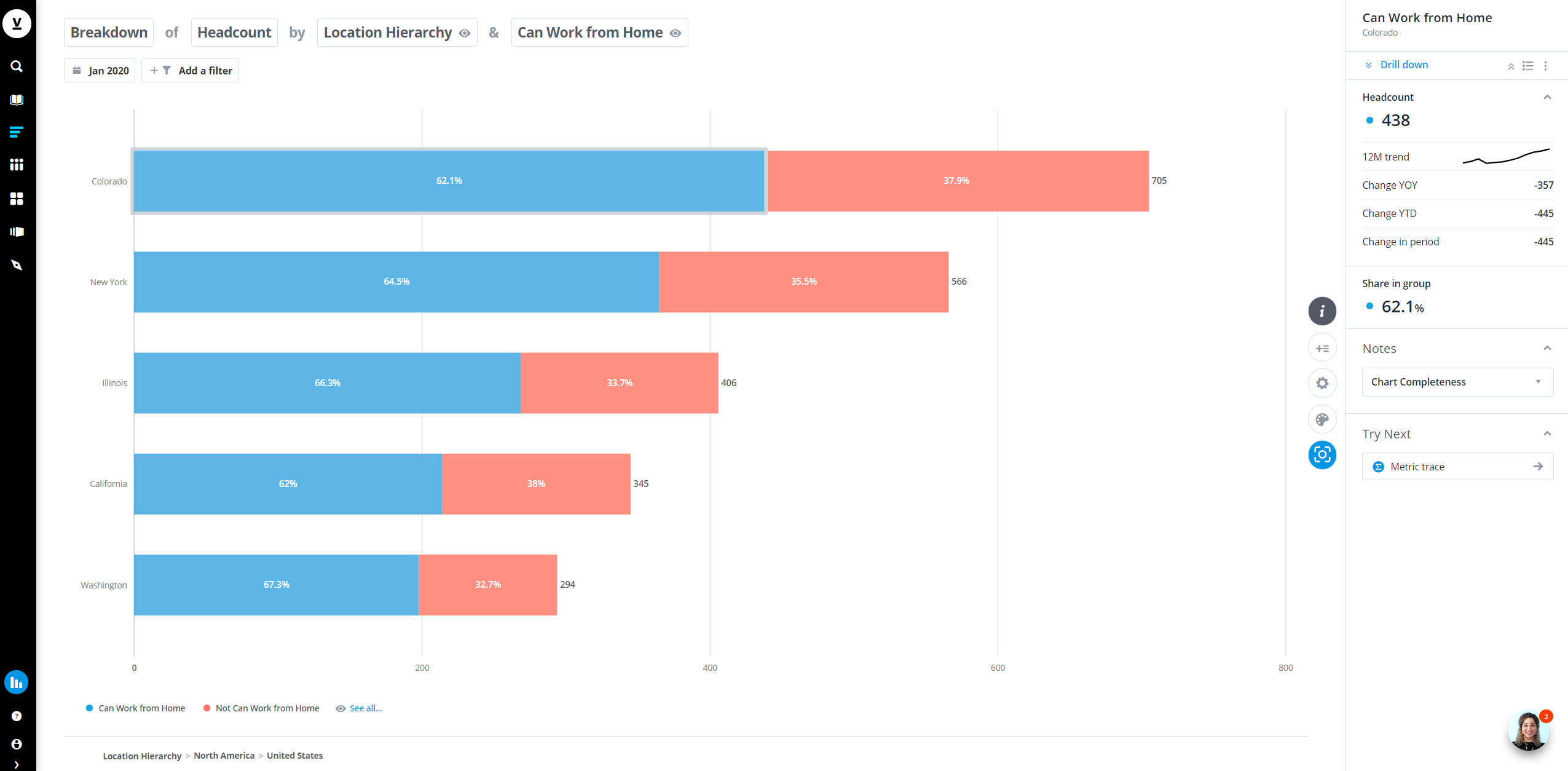 The graph shows the percentage of the population in each location that is ready to work remotely.