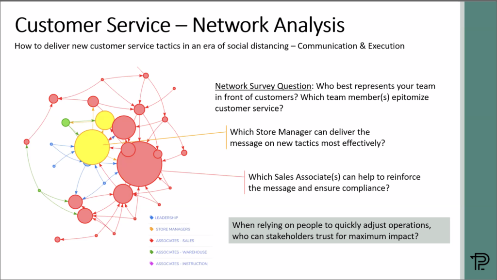 Graphic showing the kind of network analysis questions to ask of your data in an era of social distancing
